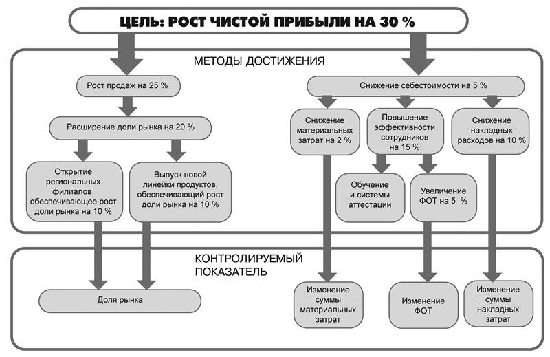 Программа Для Построения Дерева Целей