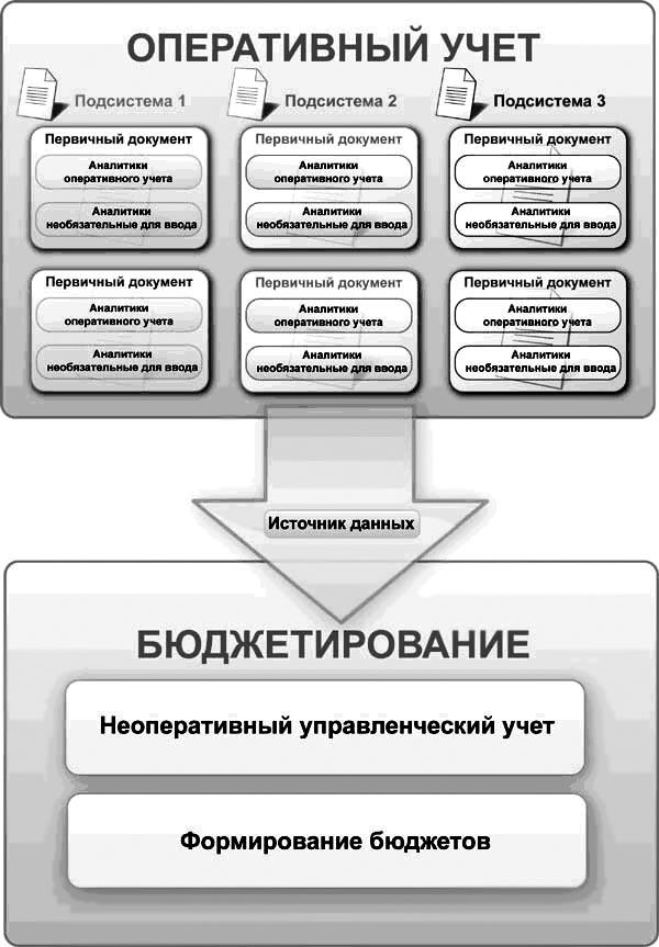 Учёт поступления товаров в торговлю