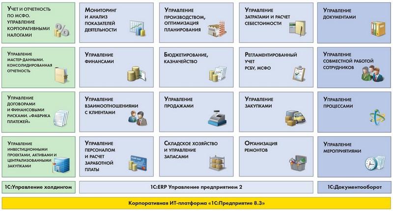 Картинки по запросу ERP-система 1с проект