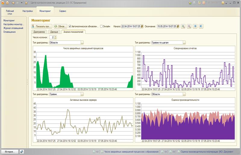 Анализ показателей на форме Мониторинга