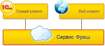 Каковы преимущества применения облачной подсистемы Фреш?
