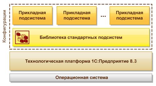 1С:Библиотека стандартных подсистем