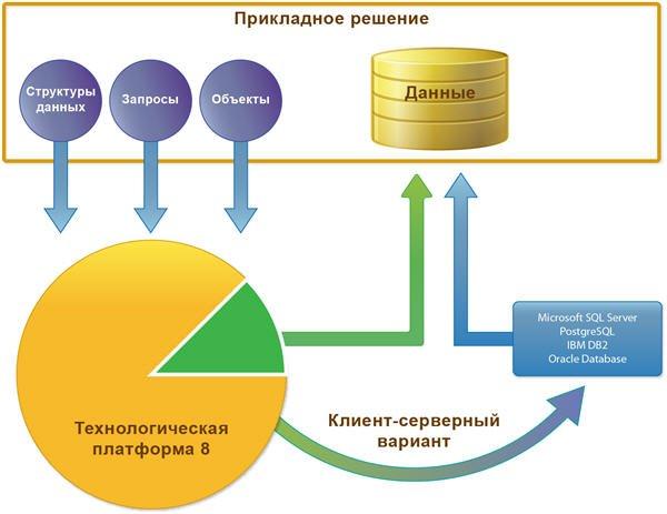 Модели работы с информационной базой топ девушка модель работа в москве
