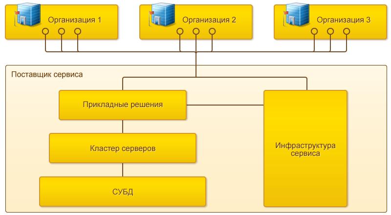 Подсистема работа в модели сервиса работа моделью усть каменогорск