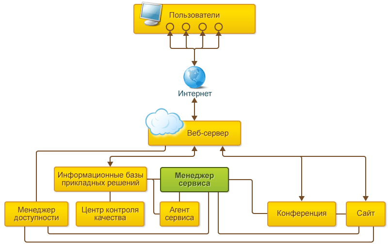 Подсистема работа в модели сервиса алена павлова