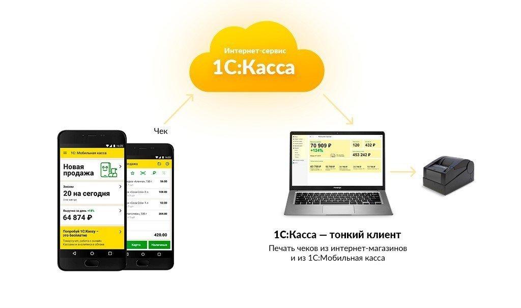 Мобильное приложение «1С:Мобильная касса»