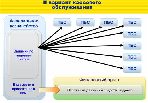Функциональность «1С:Бюджета муниципального образования8»