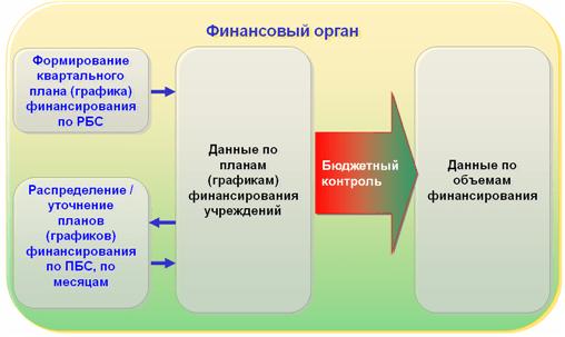 Функциональность «1С:Бюджета муниципального образования8», Кассовый план