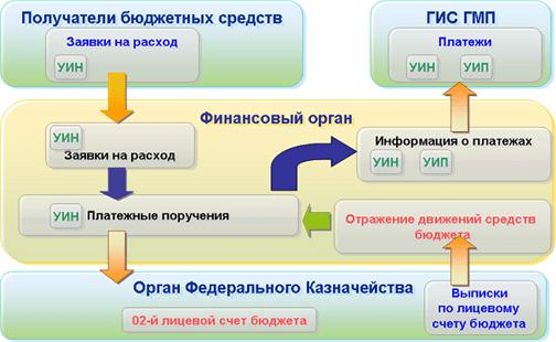 Функциональность «1С:Бюджета муниципального образования8», Обмен сГИС ГМП???????