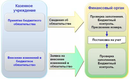 Функциональность «1С:Бюджета муниципального образования8», Принятие научет ирегистрация изменений бюджетных обязательств