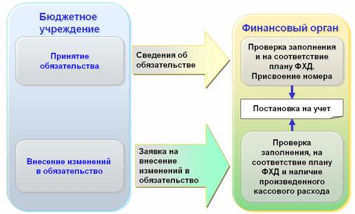 Функциональность «1С:Бюджета муниципального образования8», Принятие научет ирегистрация изменений обязательств бюджетных учреждений???????