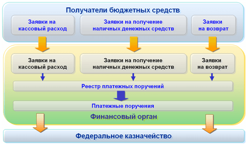 Функциональность «1С:Бюджета муниципального образования8», Списание средств сосчетов бюджета