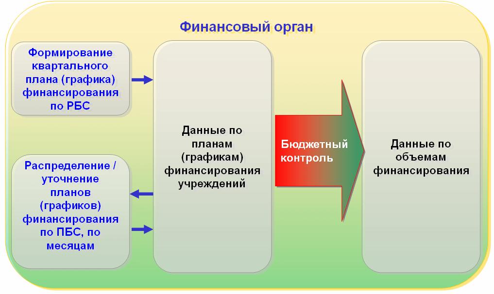 Функциональность «1С:Бюджета поселения8», Формирование, уточнение ираспределение плана финансирования казенных учреждений