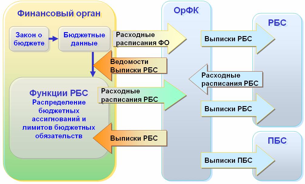 Функциональность «1С:Бюджета поселения8», Функционал распорядителя бюджетных средств