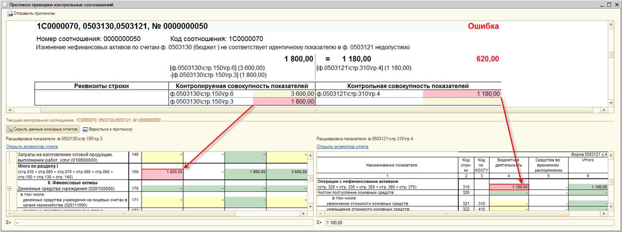 Логический контроль показателей, Протокол проверки контрольных соотношений
