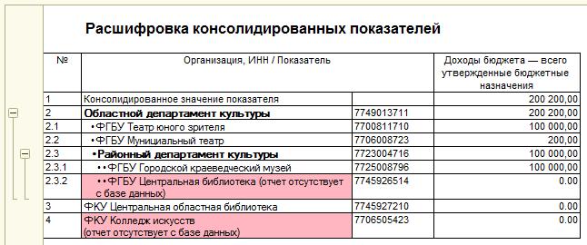 Консолидация отчетности, Расшифровка консолидированных показателей
