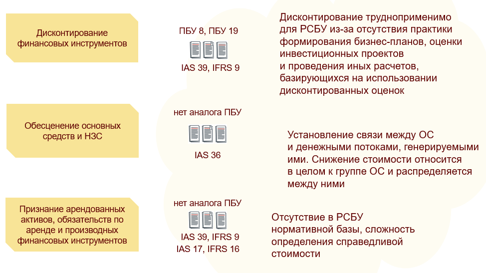 Возможности «1С:Бухгалтерии КОРП МСФО», Непривычные для РСБУ учетные процедуры