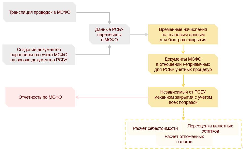 Возможности «1С:Бухгалтерии КОРП МСФО», Процесс подготовки отчетности МСФО