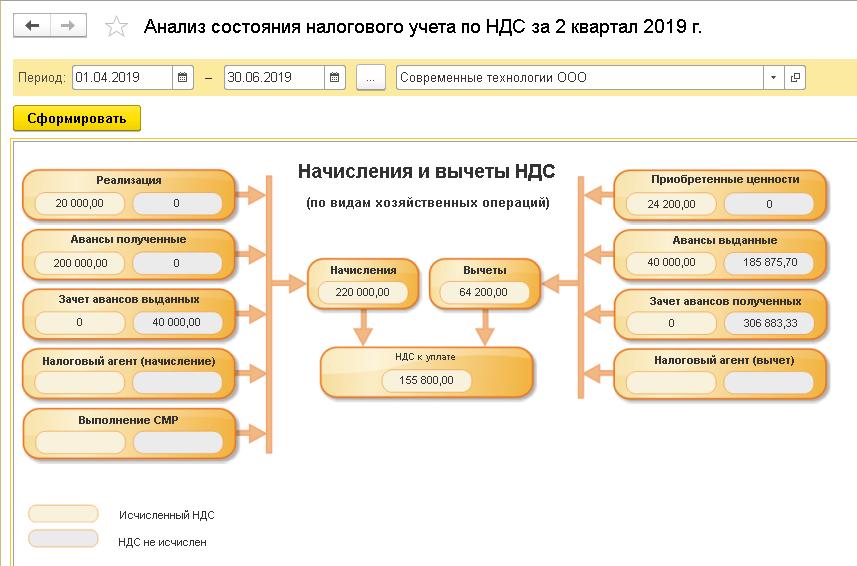 Проверка учетных данных, Пример анализа налогового учета поНДС