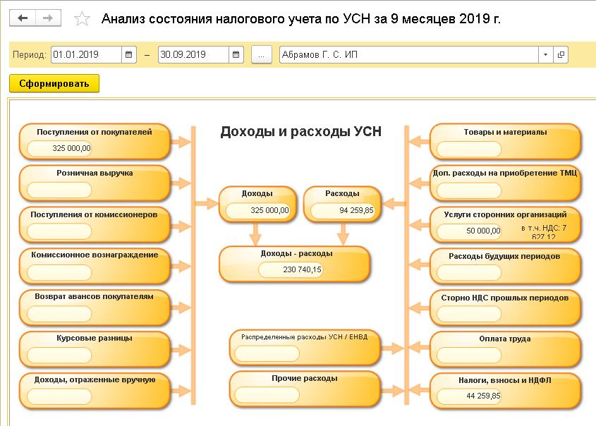Проверка учетных данных, Пример анализа налогового учета поУСН