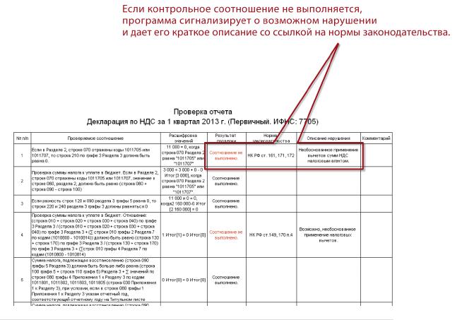 Регламентированная отчетность, Проверка контрольных соотношений