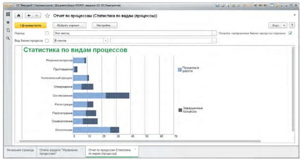 Эффективное управление процессами, Анализ процессов