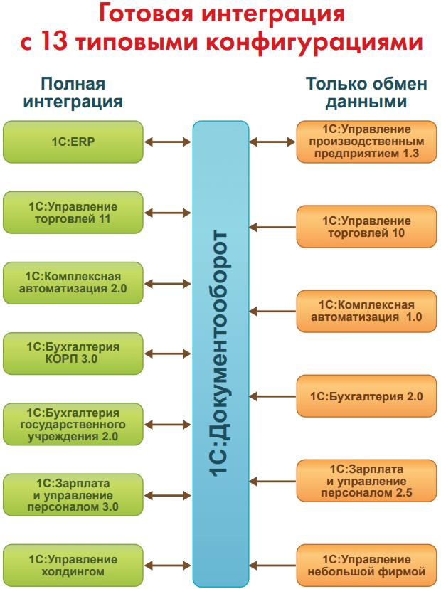 Интеграция слюбыми решениями, Бесшовная интеграция срешениями «1С:Предприятия 8»