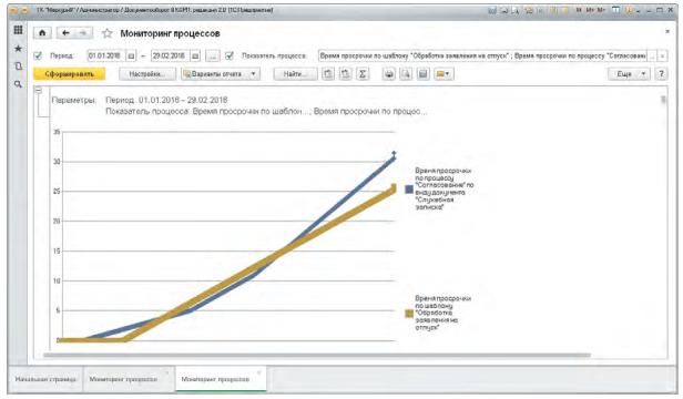 Эффективное управление процессами, Мониторинг процессов