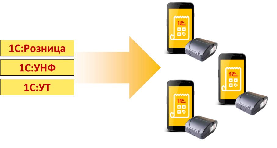 Решение для курьеров — «1С:Мобильная касса»