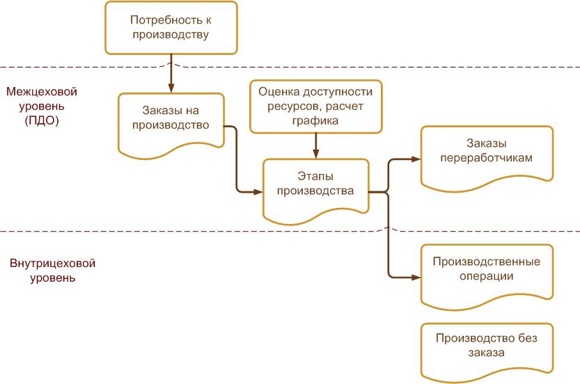 Управление производством, Общая схема оперативного управления производством