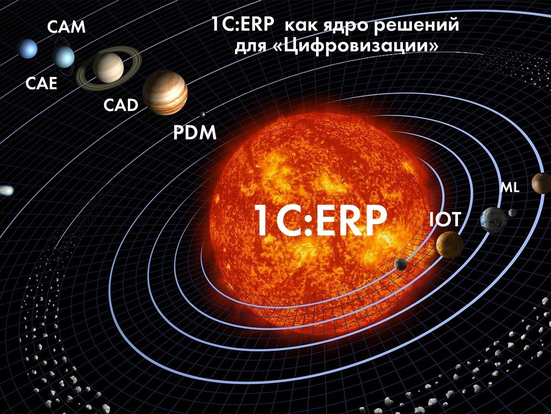 Бета-версия «1С:ERP WE» — делокализованное решение «1С:ERP»