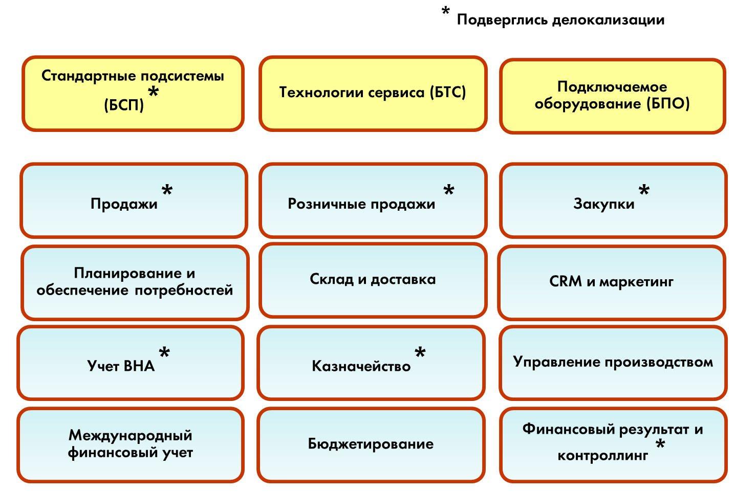 Бета-версия «1С:ERP WE» — делокализованное решение «1С:ERP», Состав ERP WE