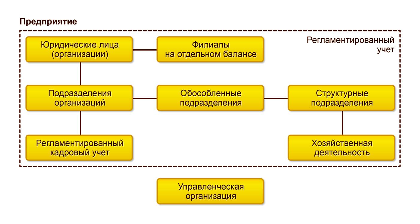 Регламентированный учет, Регламентированный учет