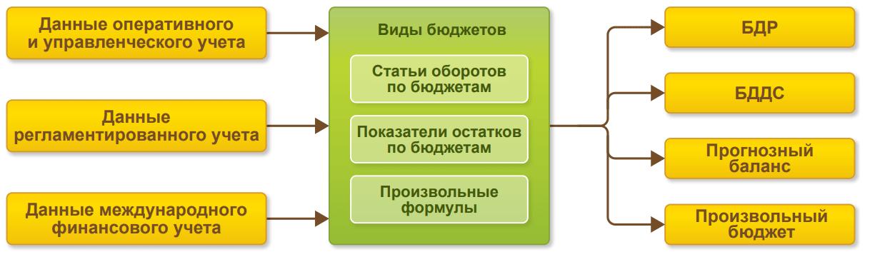 Управление финансами и бюджетирование, Управление финансами ибюджетирование