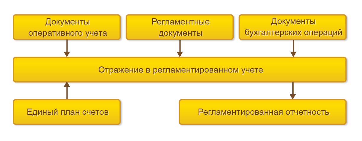 Регламентированный учет, Настройки учета иотражения документов