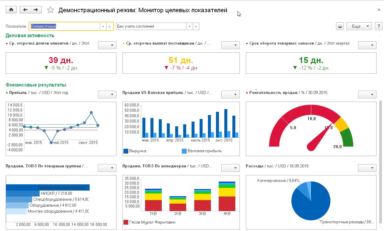 Мониторинг и анализ показателей деятельности предприятия, Демонстрационный режим: Монитор целевых показателей