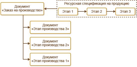 Управление производством, Этапы производственных процессов