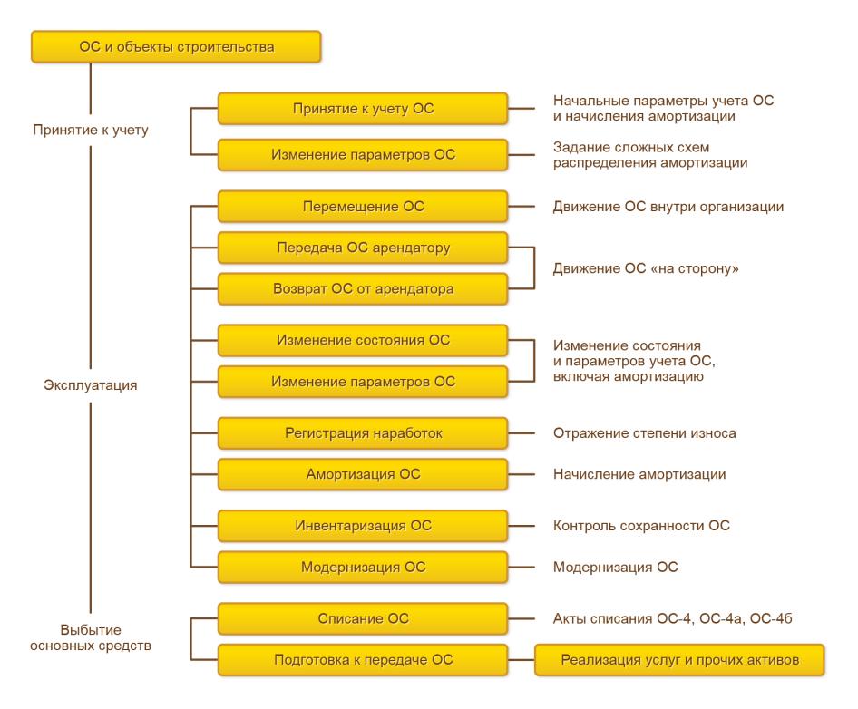 Регламентированный учет, Общая схема документооборота, отражающая движение основных средств смомента ввода вэксплуатацию довыбытия