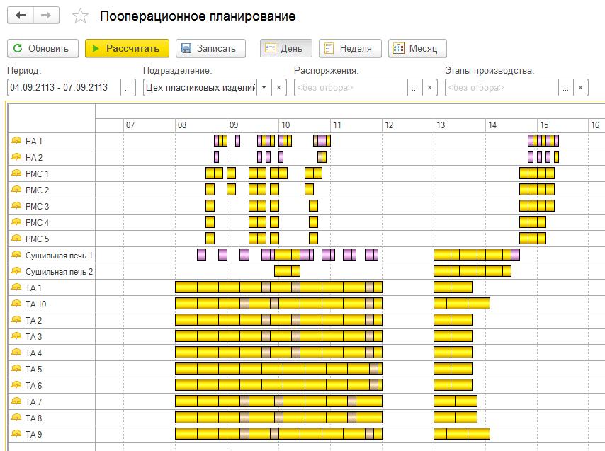 Управление производством, Пооперационное планирование