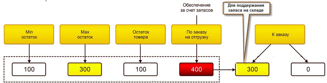 Управление складом изапасами, Пример расчета количества товаров, рекомендуемого кзаказу