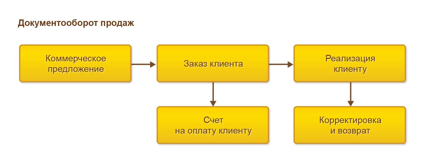 Управление продажами, Процесс оформления продаж