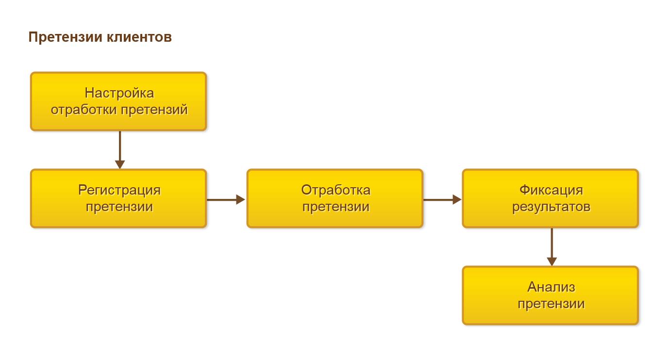 Управление отношениями с клиентами (CRM), Процесс работы спретензиями