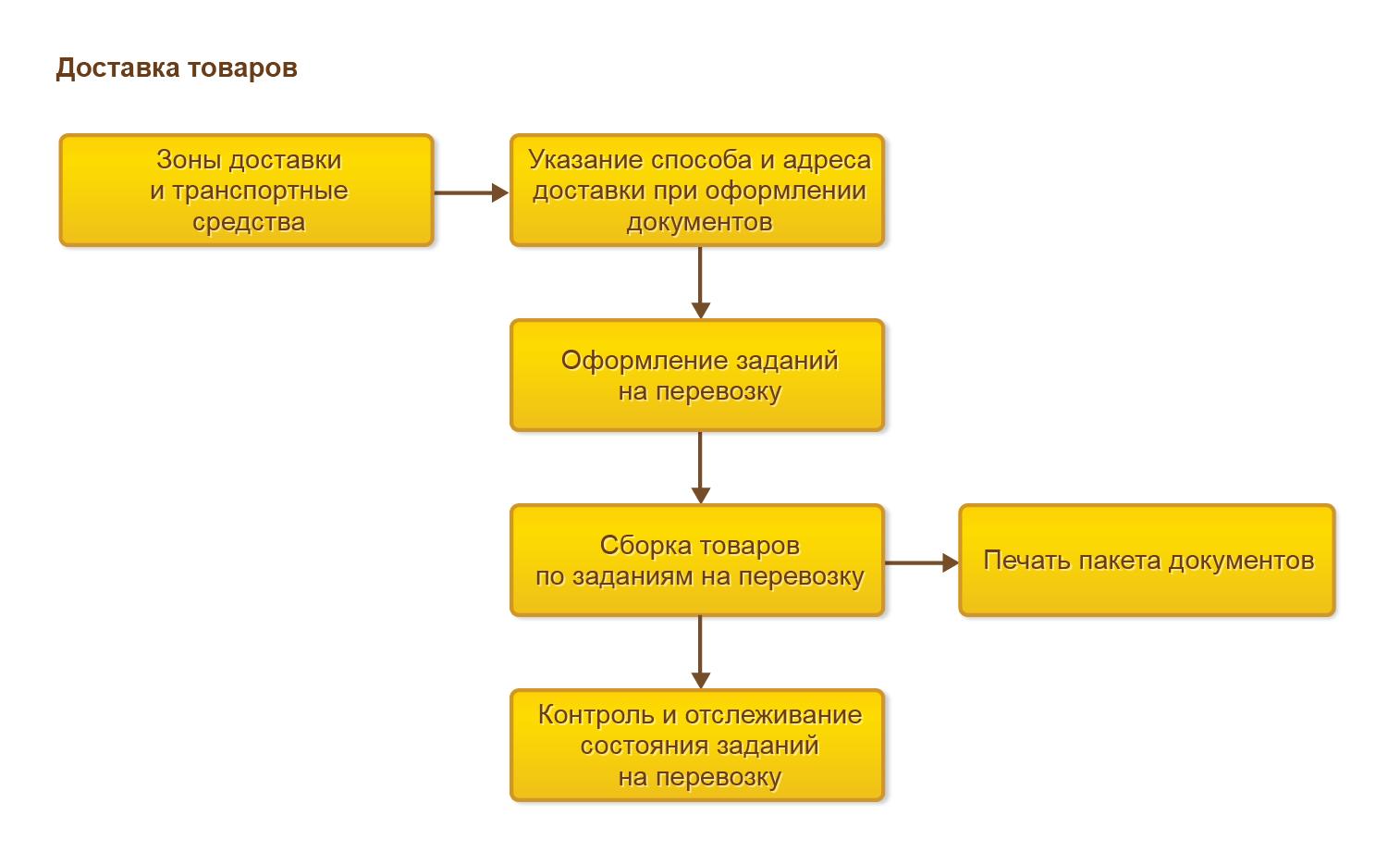 Управление продажами, Процесс управления доставкой