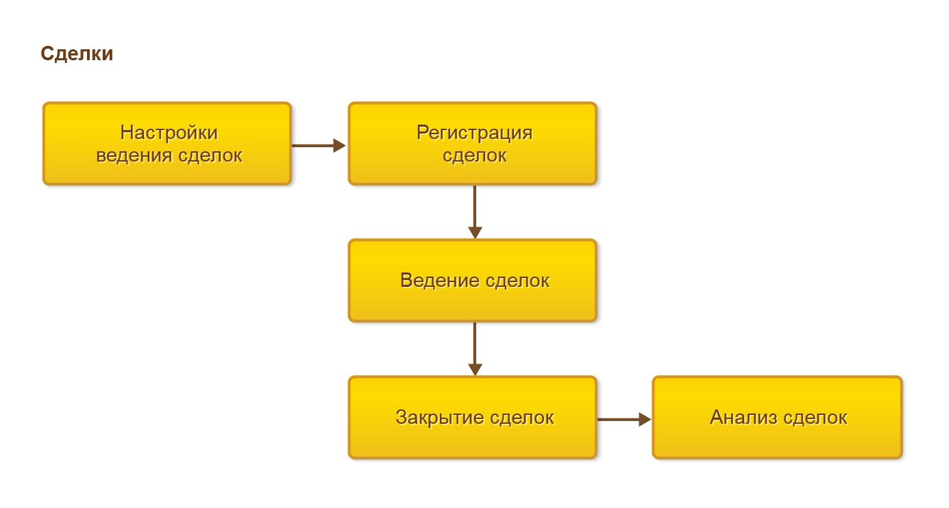 Управление отношениями склиентами, Процесс ведения сделок