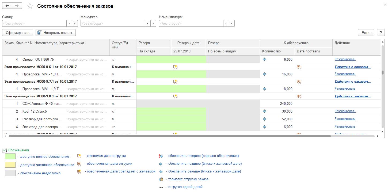 Управление производством, Состояние обеспечения заказа