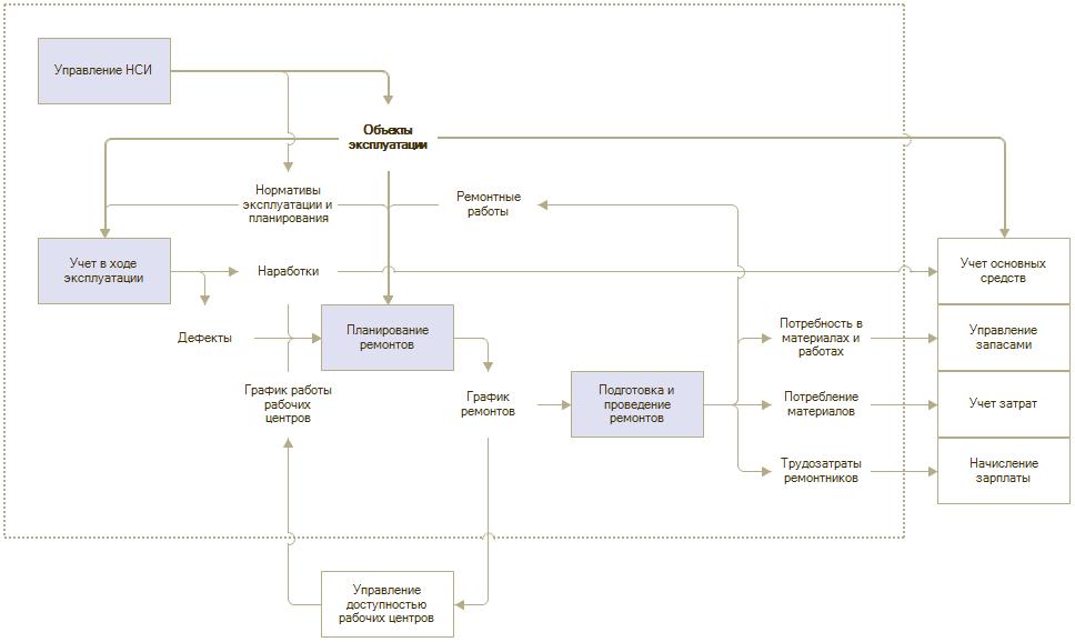 Функциональная модель «1С:ERP Управление предприятием»