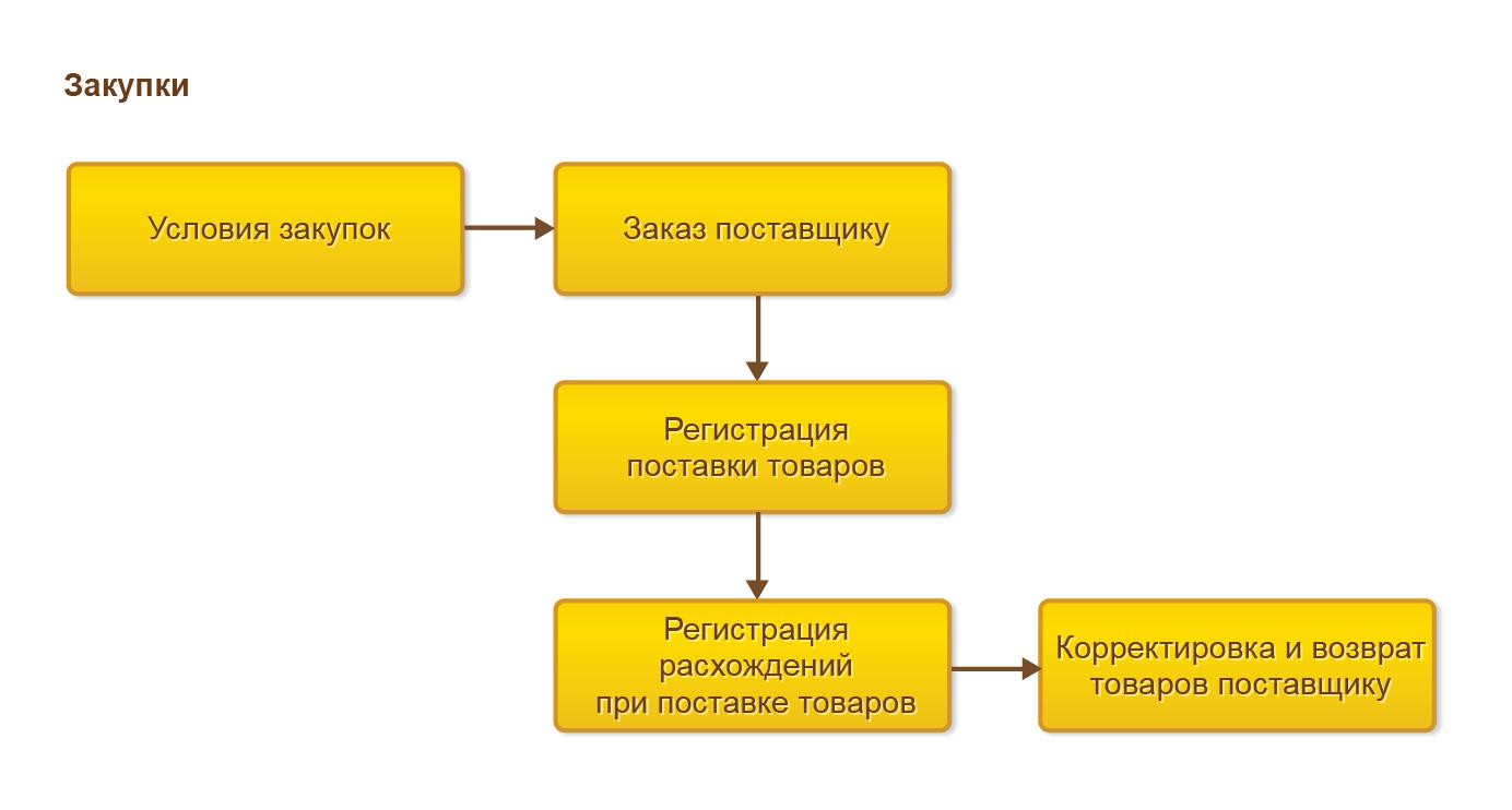 Управление закупками, Процесс оформления закупок
