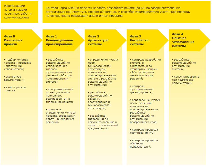 Технологии внедрения и авторский надзор, Авторский надзор корпоративных проектов