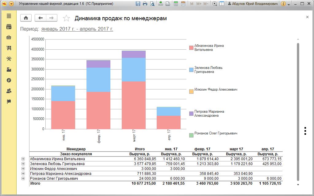 CRM, Динамика продаж поменеджерам