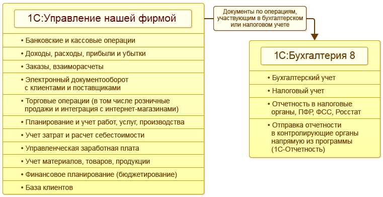 Интеграция, Обмен с«1С:Бухгалтерией8»